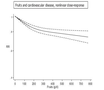 果物と心血管疾患