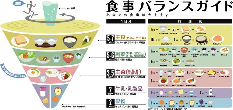 健康のための「食事バランスガイド」の全容