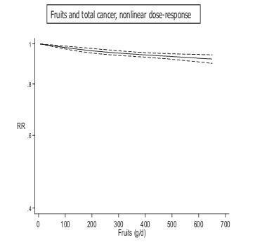 果物摂取量と癌罹患率