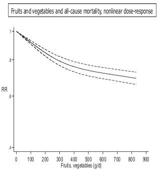 野菜または果物の摂取量と死亡率