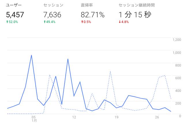 ブログ2ヶ月目のアクセス数・PV数の報告と解析