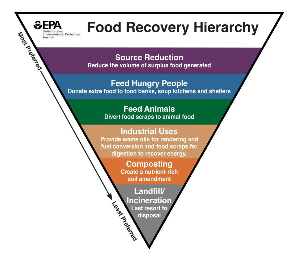 食料廃棄物の対処