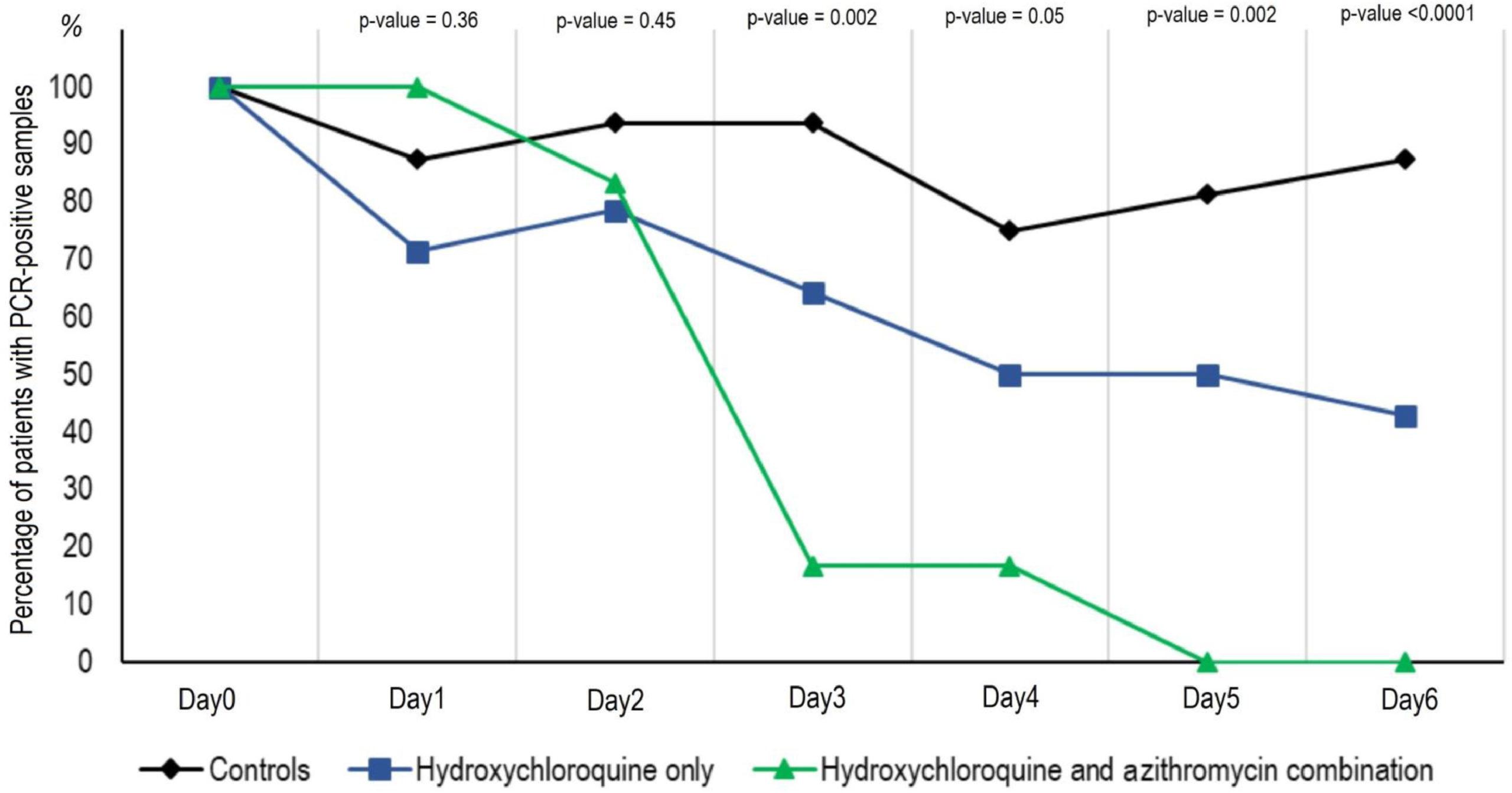 ヒドロキシクロロキン+アジスロマイシン vs ヒドロキシクロロキンのみ vs コントロール