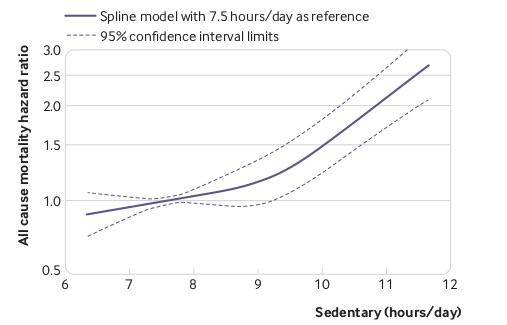 sedentary behaviorと死亡率