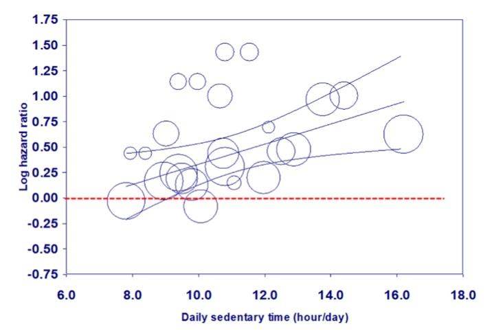 sedentaryと死亡率2
