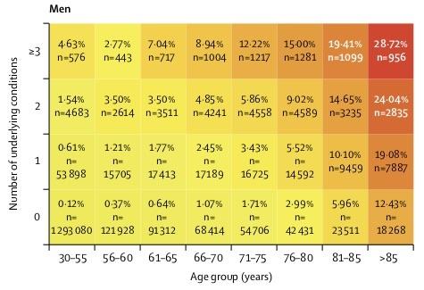「年齢とリスクの個数」でpopulationを32種類に分けました