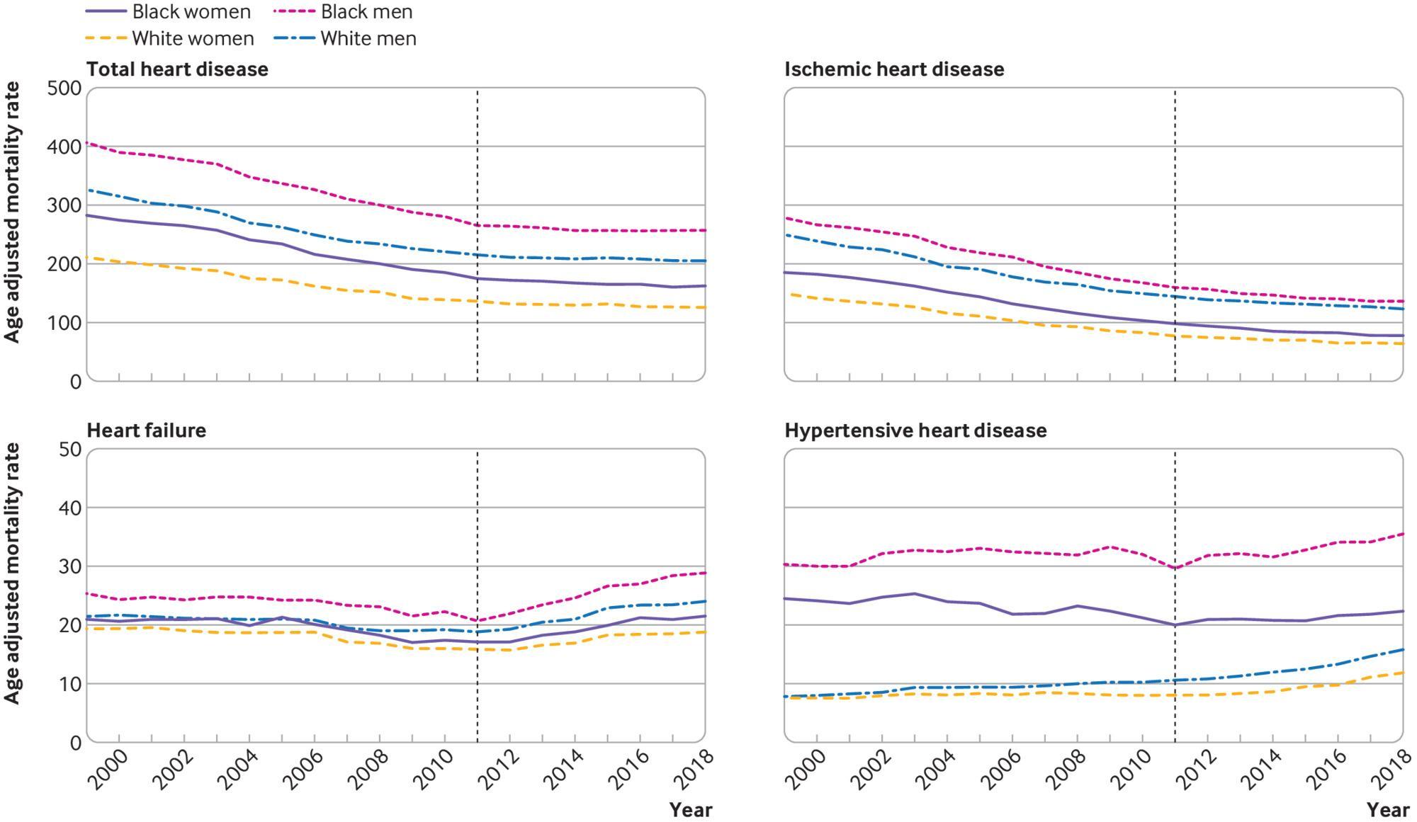 心疾患の種類別の年齢調整死亡率