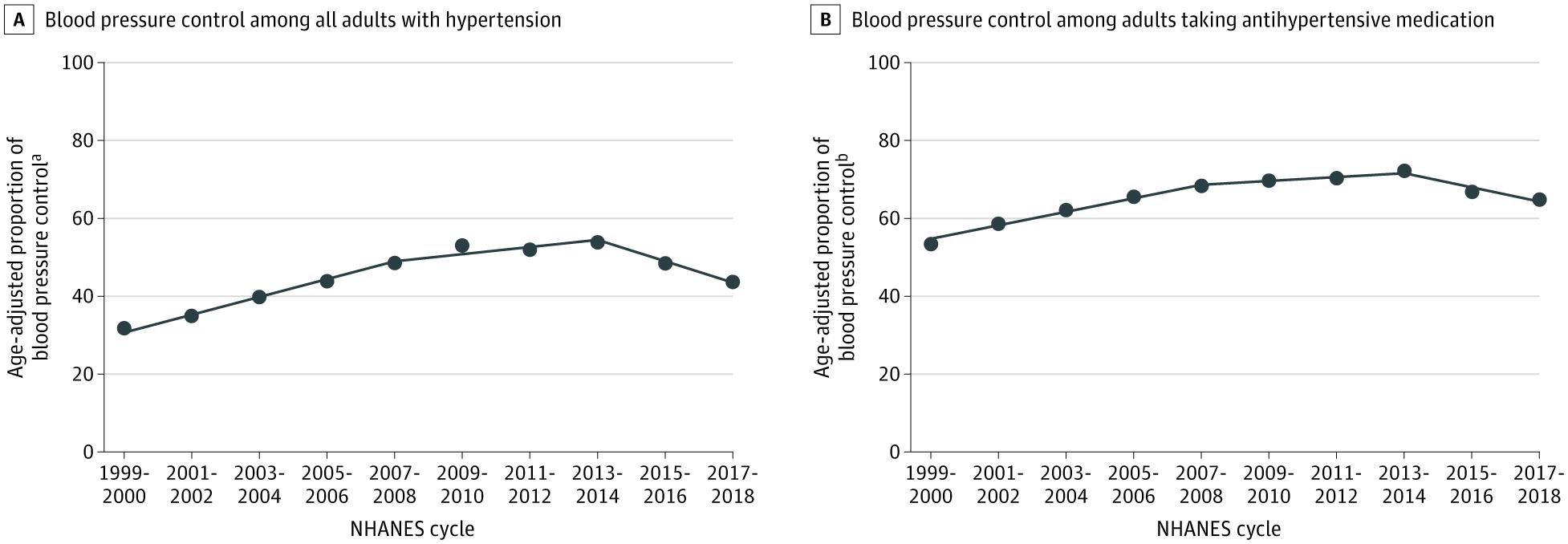 血圧の推移