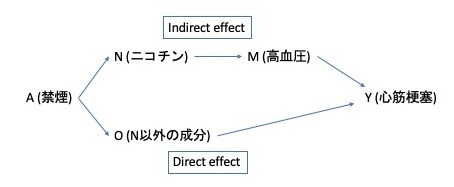 FFRCISTGモデルでもNDEを計算できる